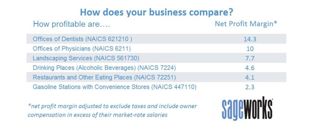 How Does Your Business Compare With Others?