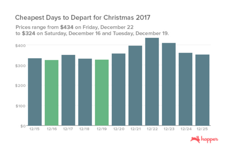 The cheapest days to book your Christmas and Thanksgiving airfare